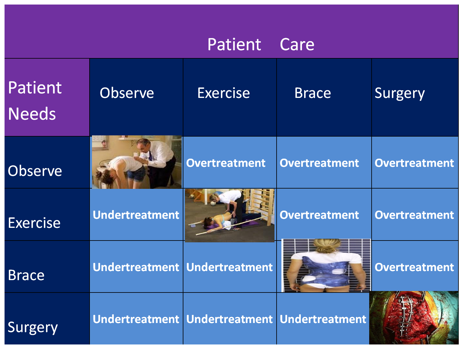 Overtreatment diagram