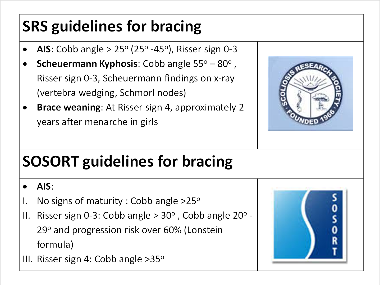 SRS SOSORT guidelines for bracing