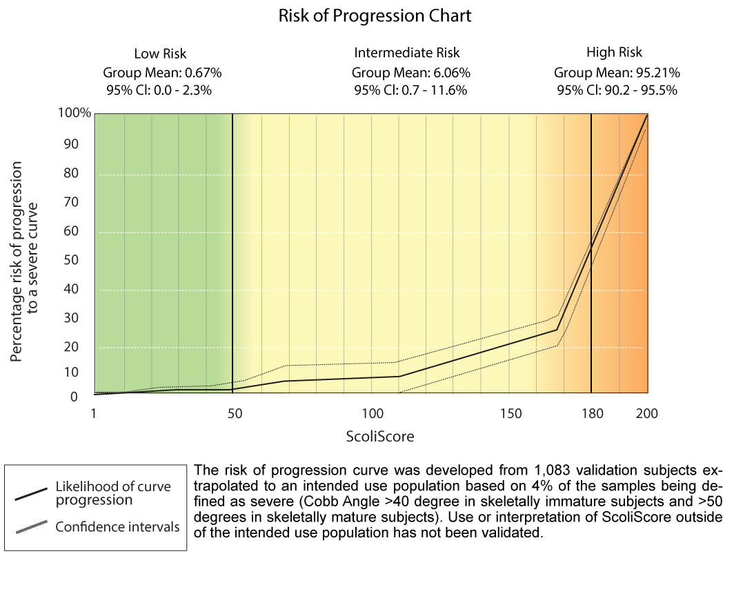 Scoliscore risk of progression