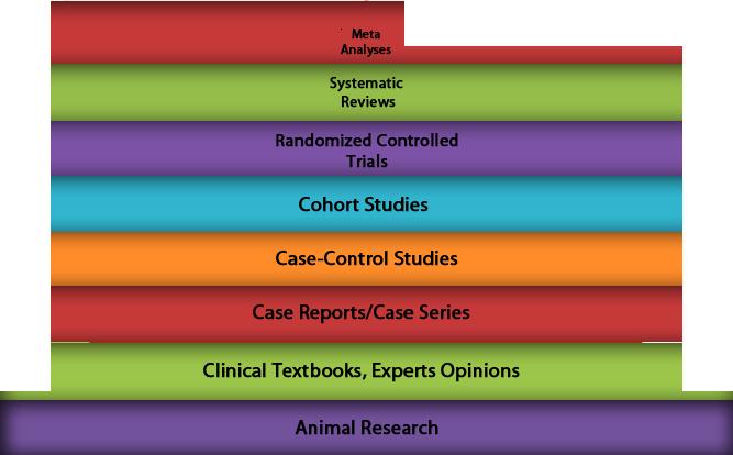 Rct case control study